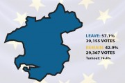 Pembrokeshire votes to leave the EU with a majority of nearly 10,000